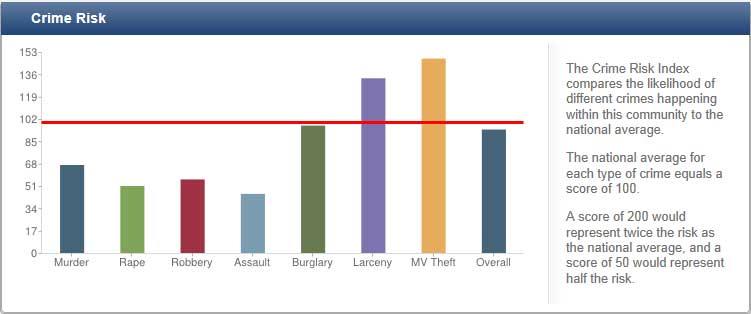 Crime Risk Graph