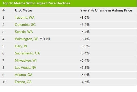 Top 10 Metro Area Price Declines