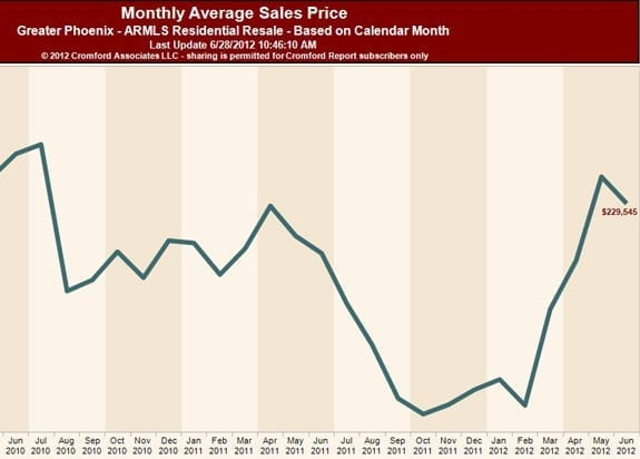 Monthly Average Sales Price - 6-29-2012