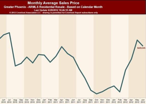Monthly Average Sales Price