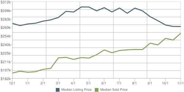 Phoenix Real Estate 85086 Price Trends - Sold vs. Listed