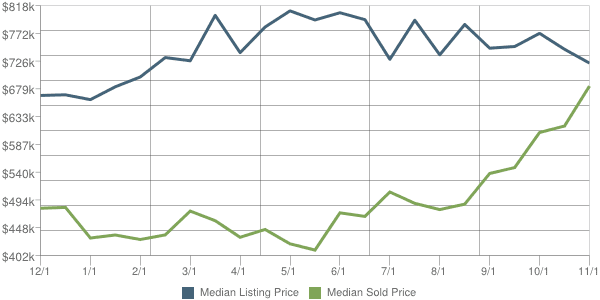 Scottsdale Real Estate 85259 Price Trends - Sold vs. Listed