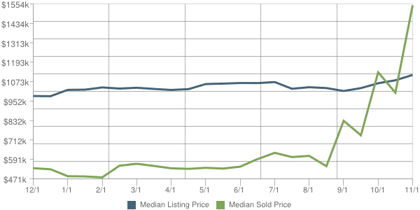 Scottsdale Real Estate 85262 Price Trends - Sold vs. Listed