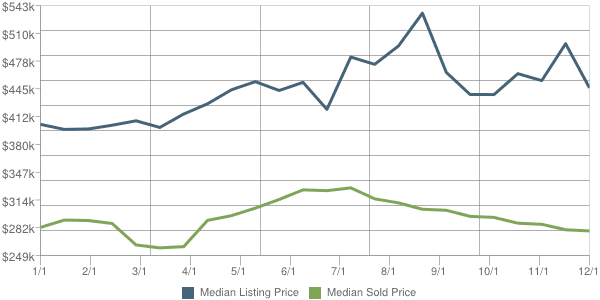 Cave Creek Real Estate 85331 Price Trends - Sold vs. Listed