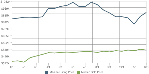 Scottsdale Real Estate 85255 Price Trends - Sold vs. Listed
