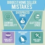 Real Estate Agents rank biggest Home Seller Mistakes