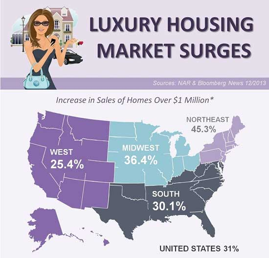 Luxury Home Market Surges During 2013
