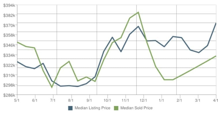 Price Trends Sold vs Listed Scottsdale Real Estate Home Prices for April 2014