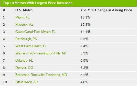 Top 10 Metro Area Price Increases