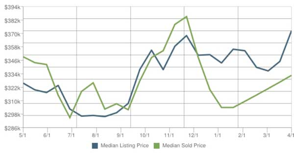 Scottsdale Real Estate Home Prices for April 2014