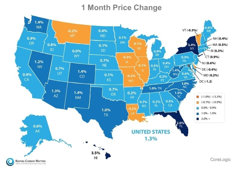 home prices are up