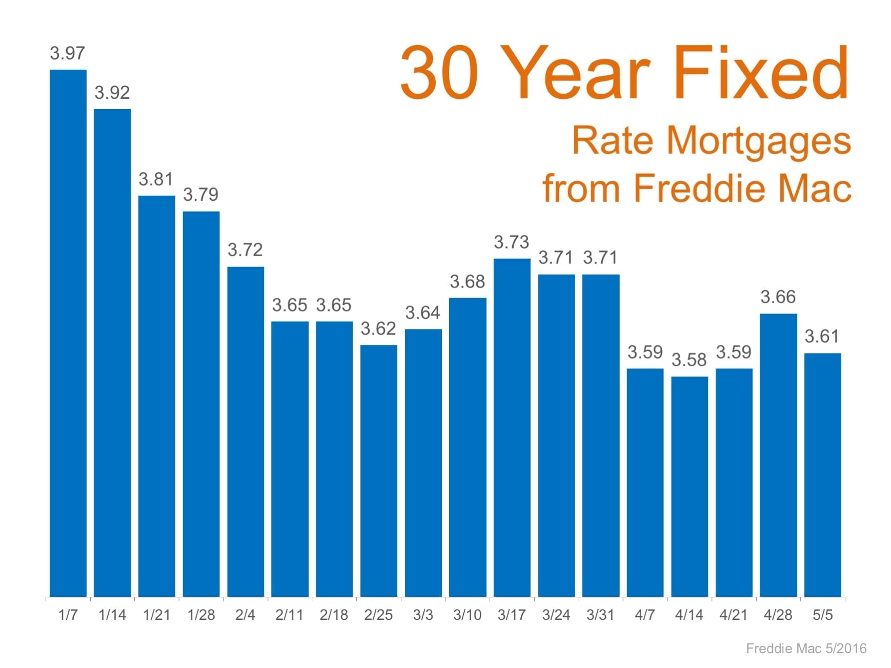 Mortgage Interest Rates 10 Year History