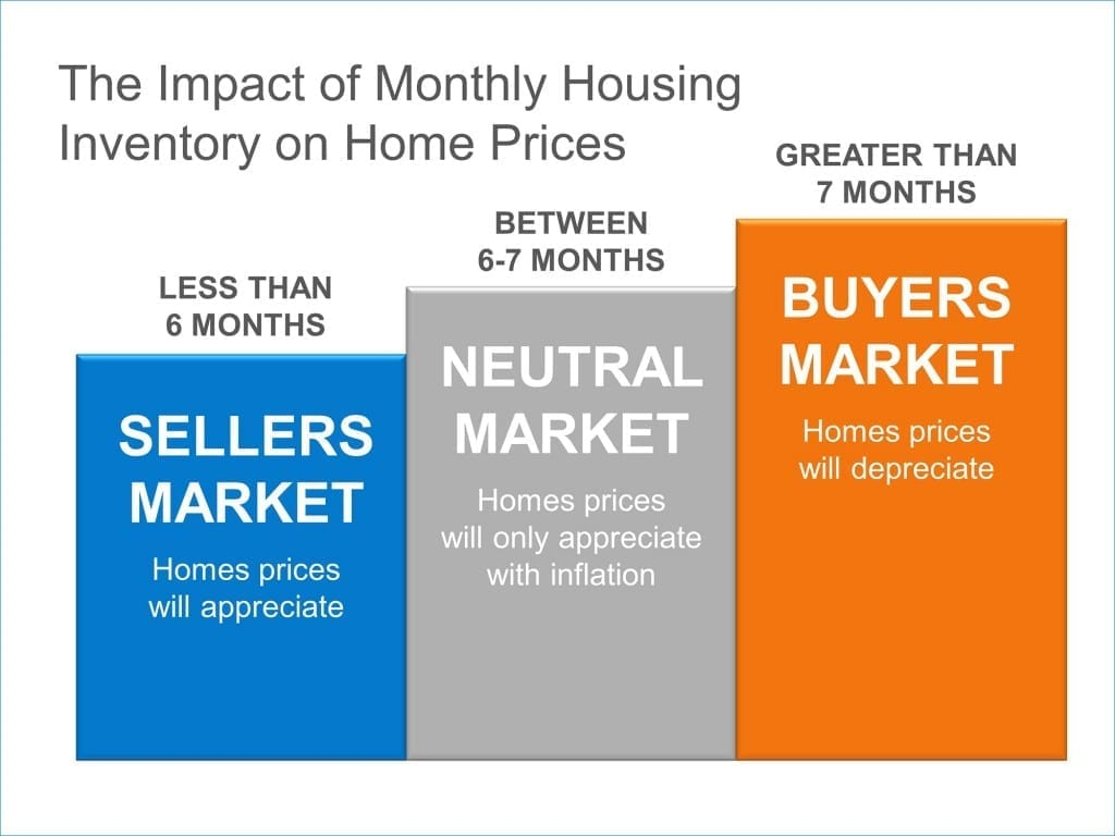 Housing Inventory Disappearing