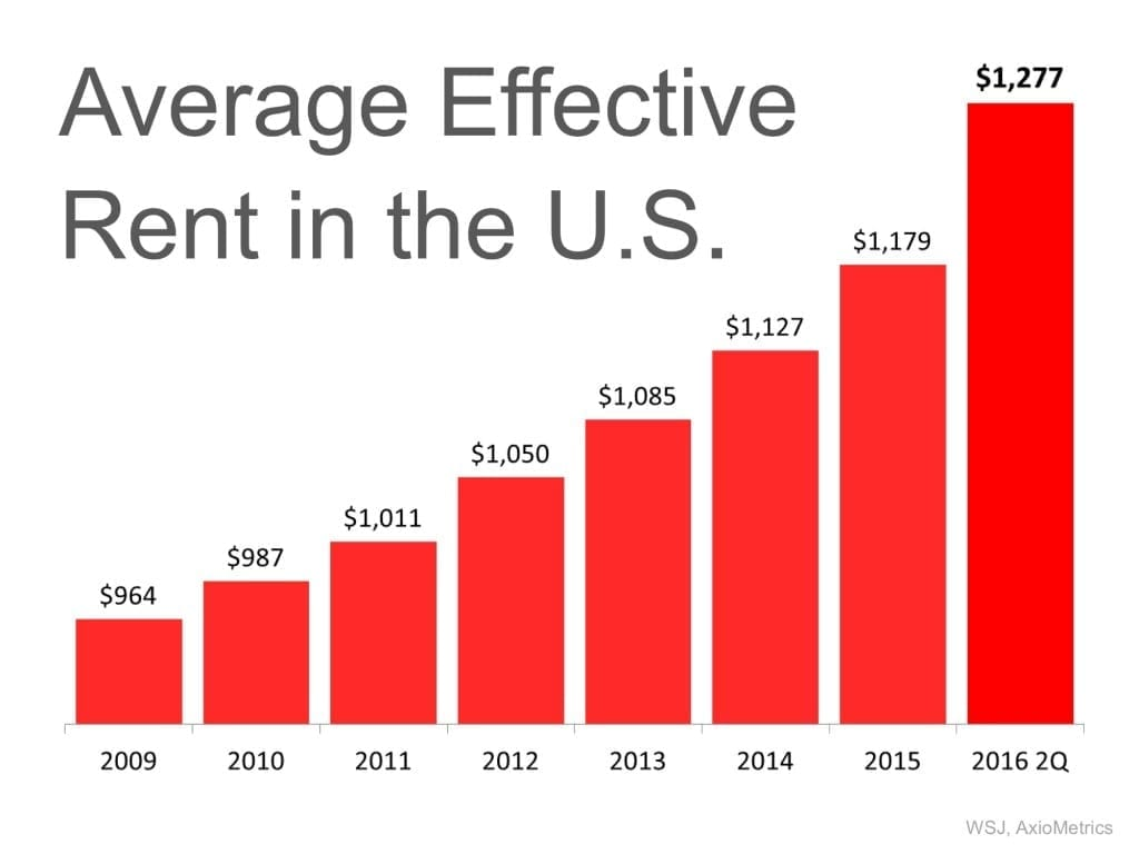 Average Effect Rent in U,S,