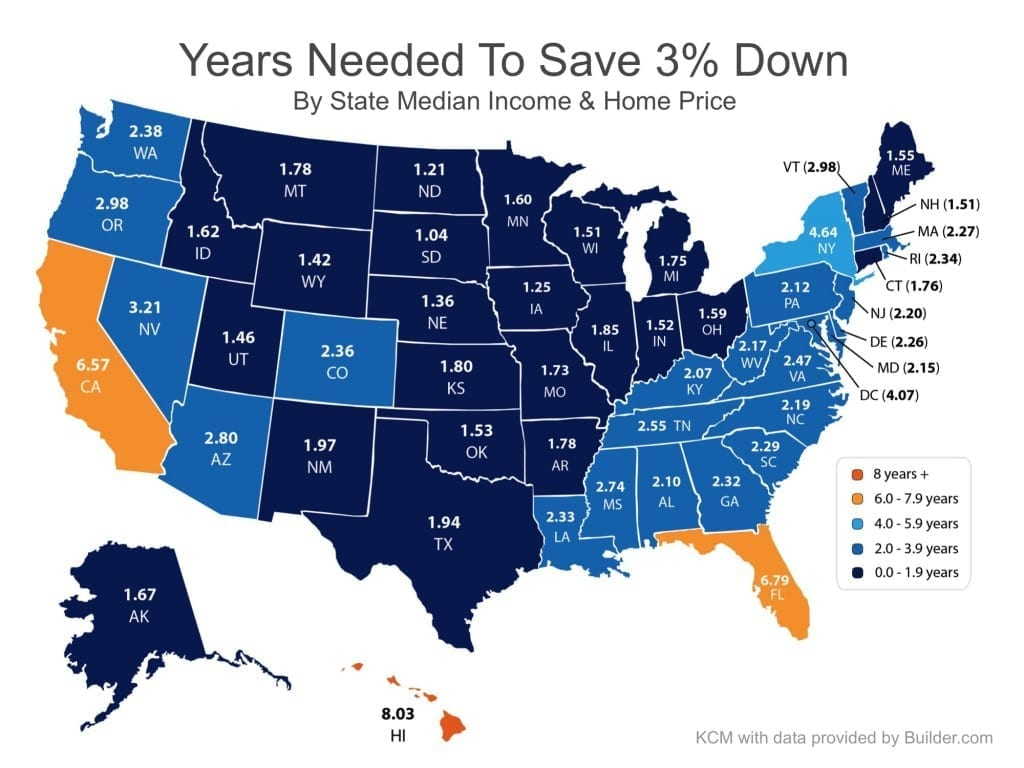 years-to-save-3