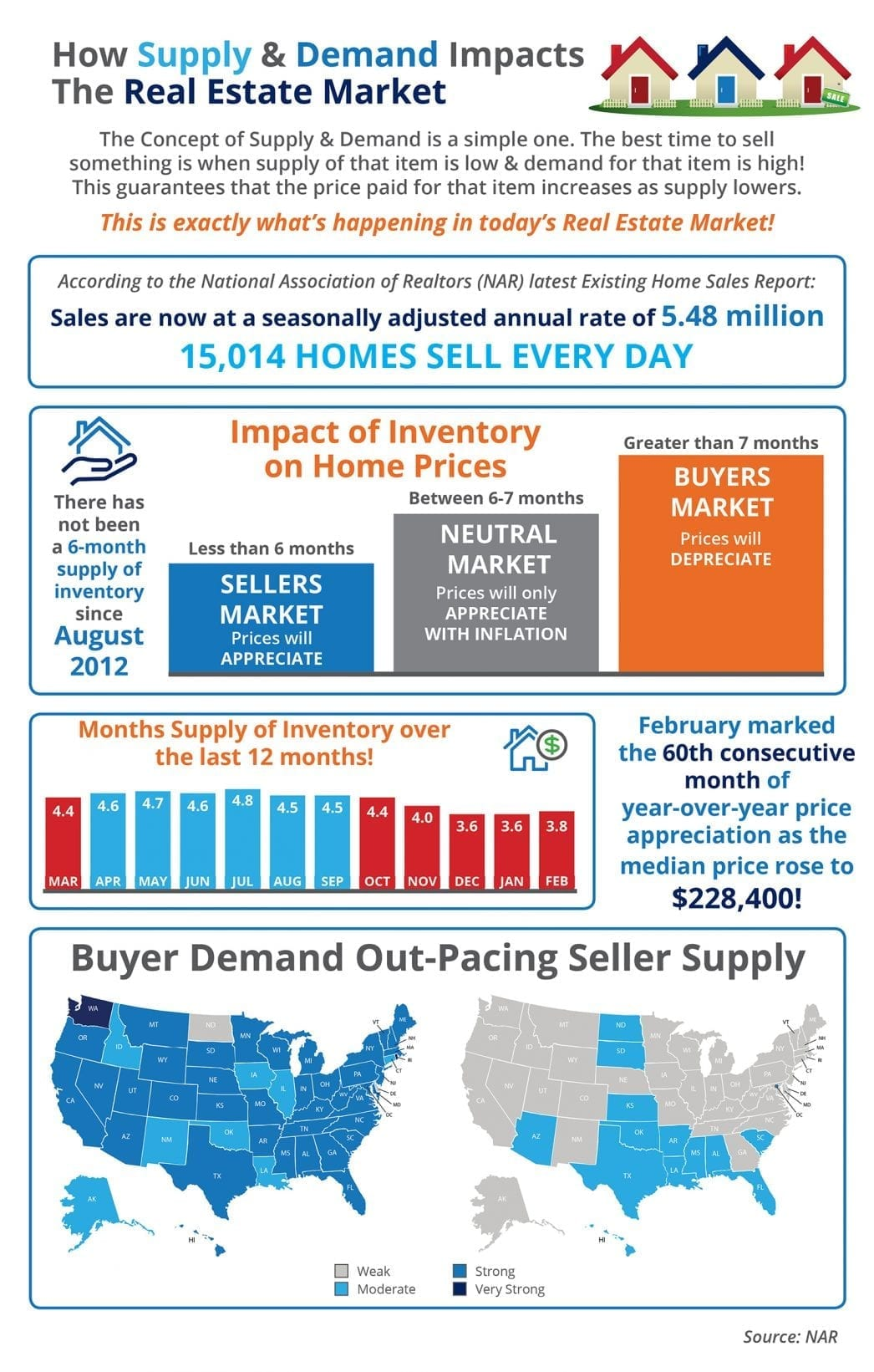 Supply - Demand