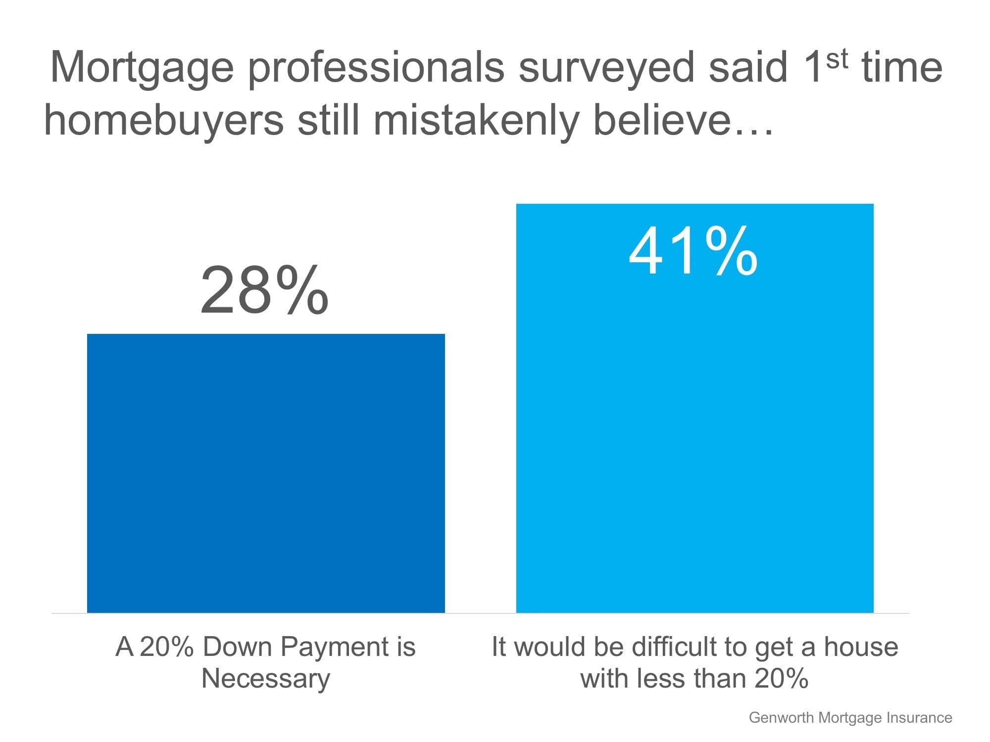 69 percent buyers wrong