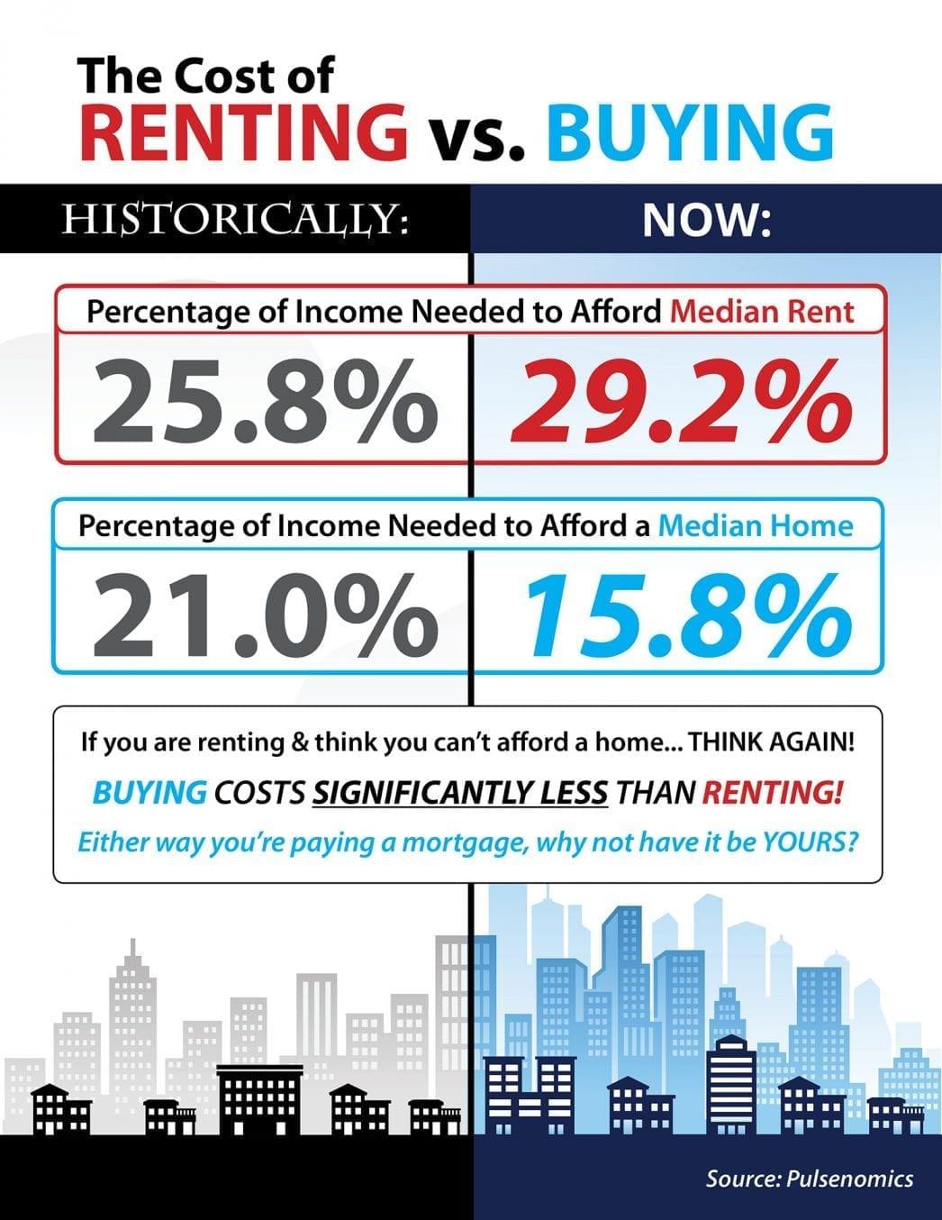 Cost Rent vs. Buying