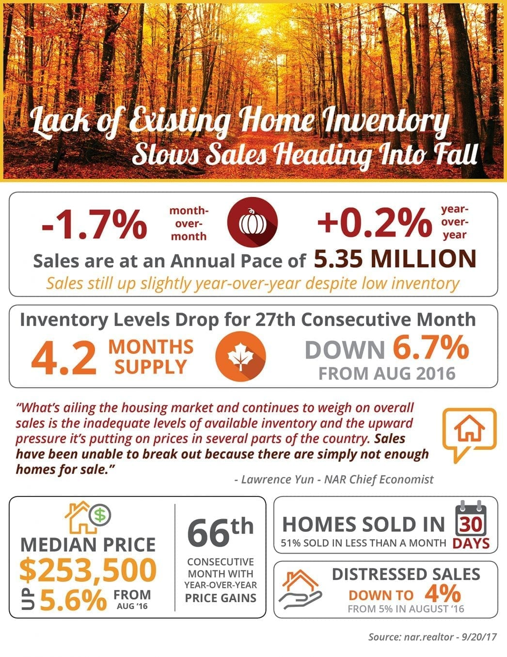 Fall Inventory Slows