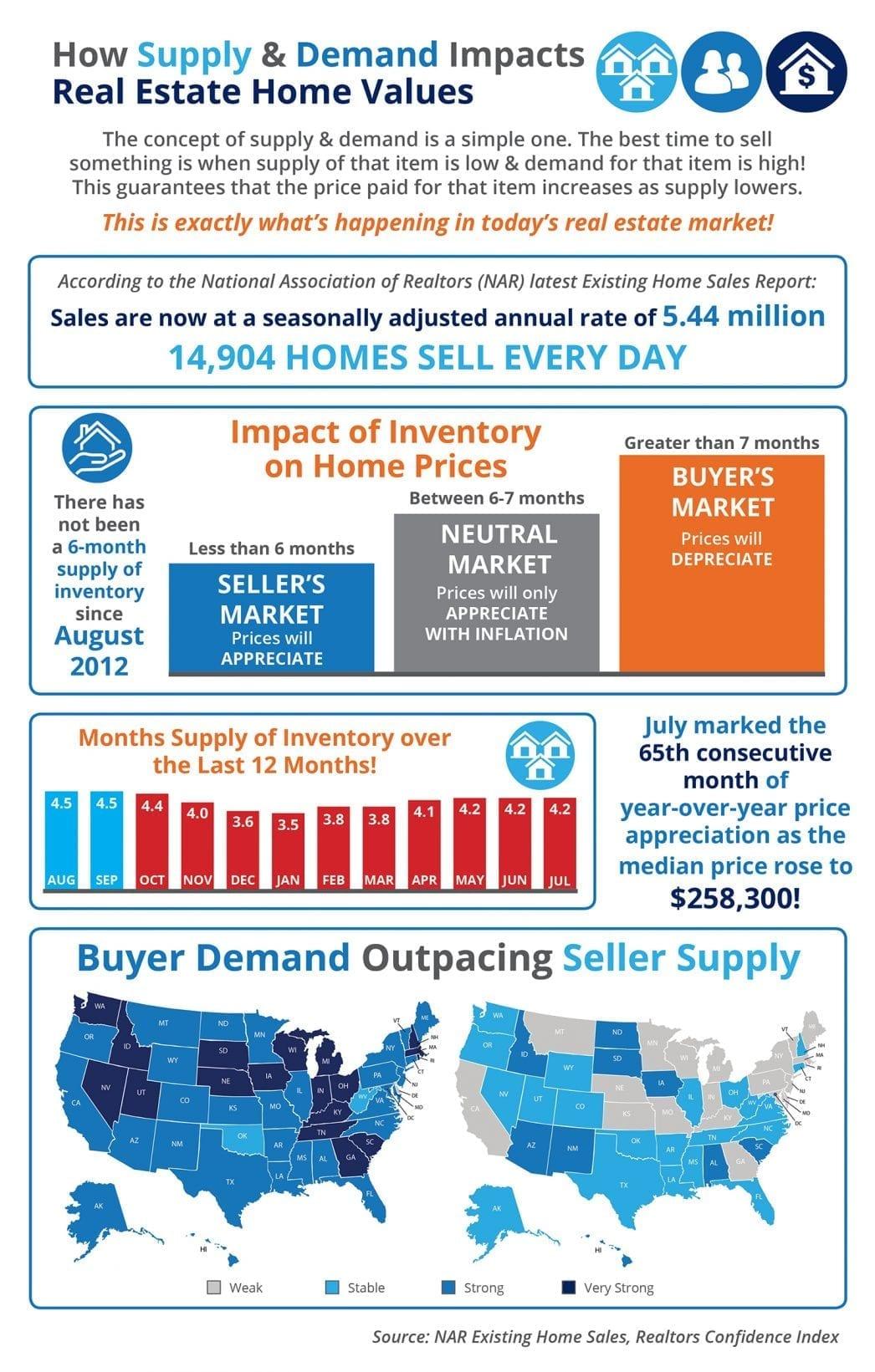 Supply Demand