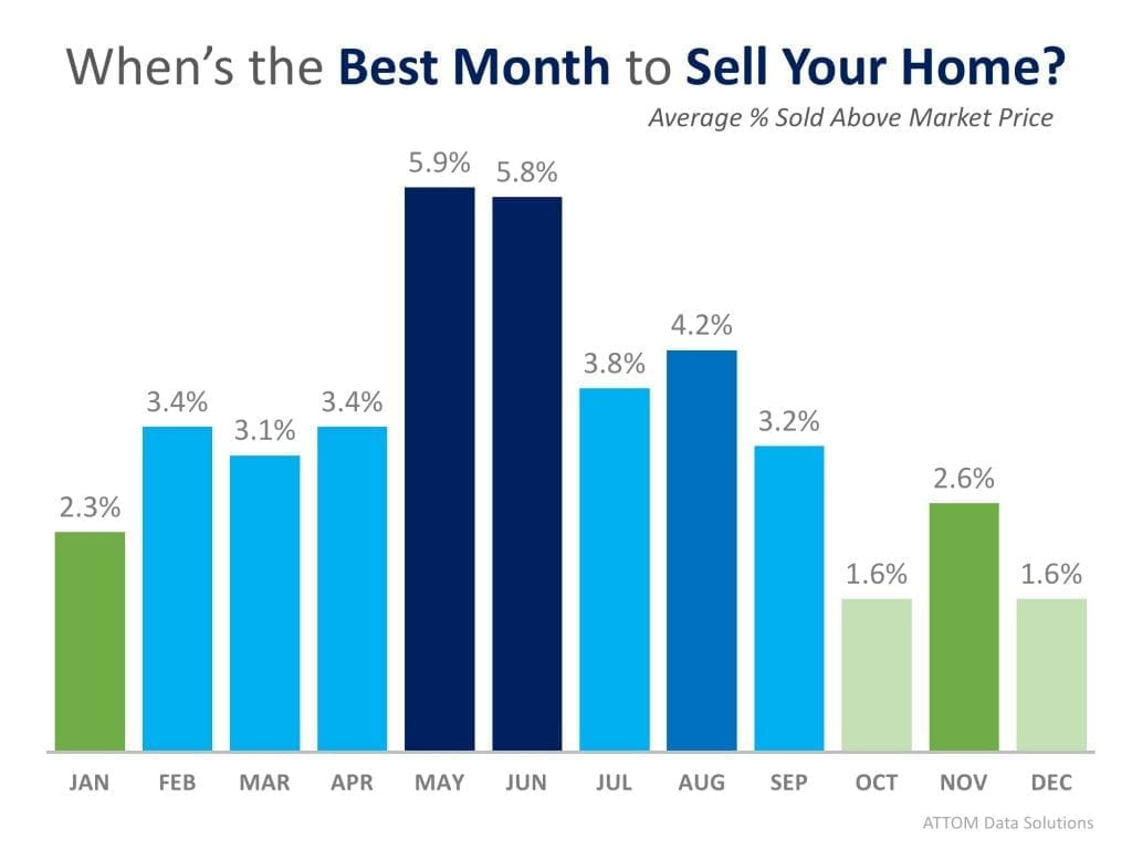 Best Month to Sell