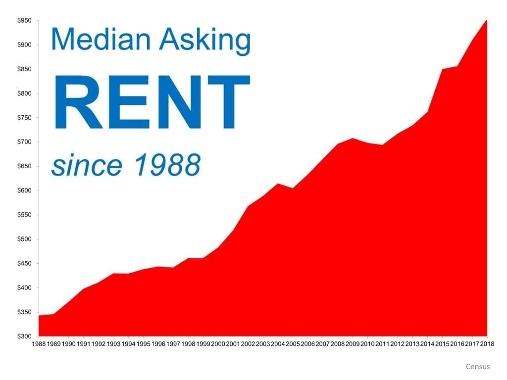 When is a good time to Rent